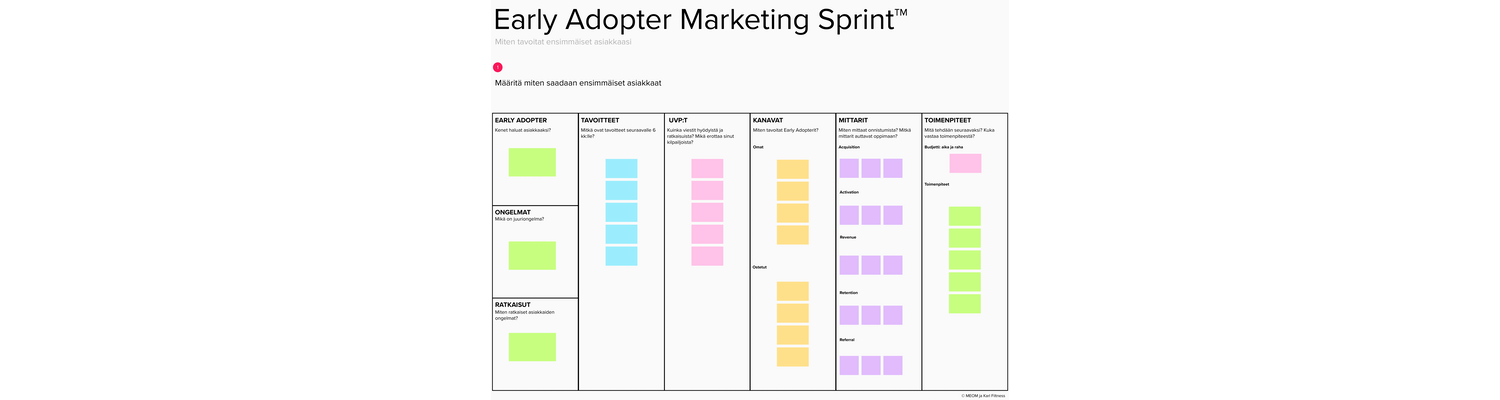 Early Adopter Marketing Canvas MEOM